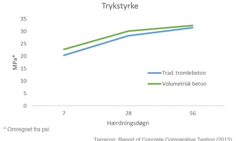 Test: Mobilbeton stærkere end traditionel tromlebeton